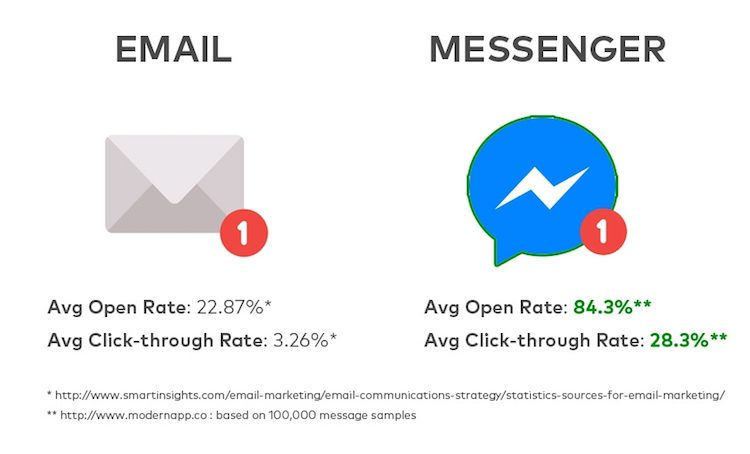 messenger-vs-email-open-rates